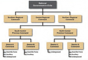 Government-in-exile-chart