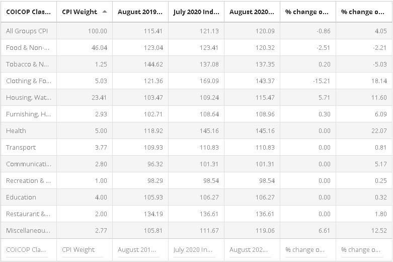 Screenshot 1 Somalia: Consumer Price Index (CPI) August 2020