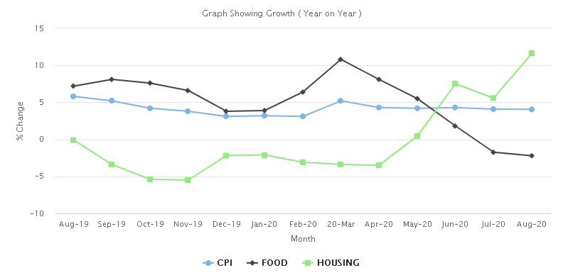 Screenshot 2 Somalia: Consumer Price Index (CPI) August 2020
